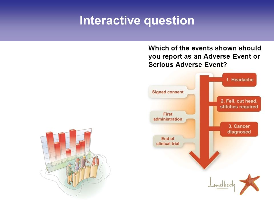 13 Interactive question Which of the events shown should you report as an Adverse Event or Serious Adverse Event