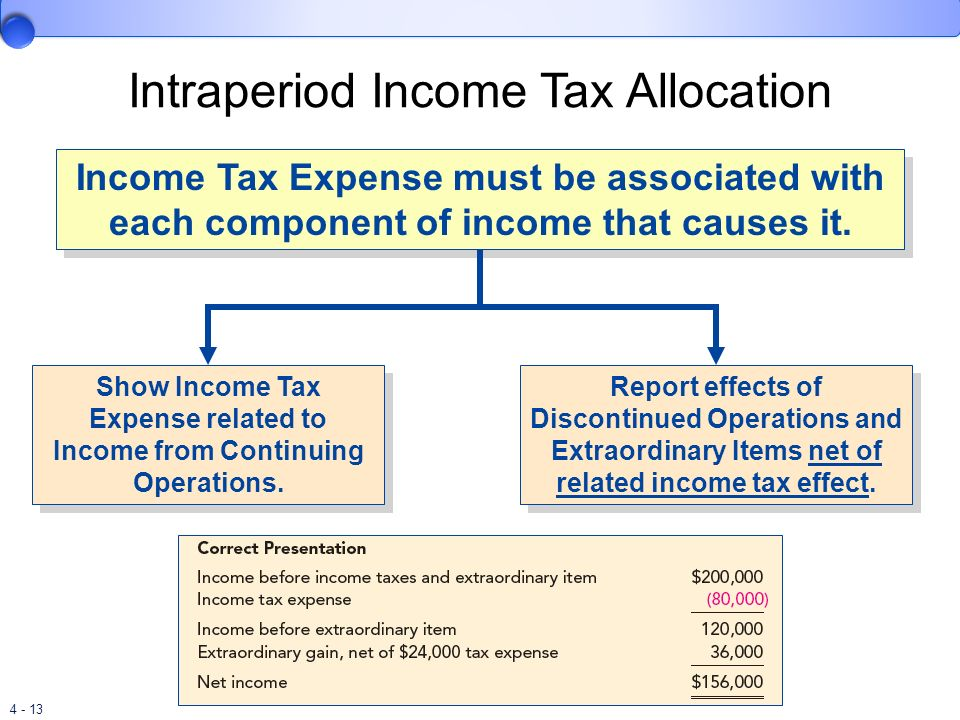 4 - 13 Intraperiod Income Tax Allocation Income Tax Expense must be associated with each component of income that causes it. Show Income Tax Expense r