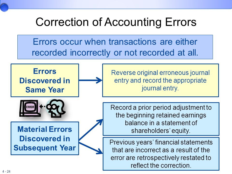 4 - 24 Correction of Accounting Errors Errors occur when transactions are either recorded incorrectly or not recorded at all. Errors Discovered in Sam