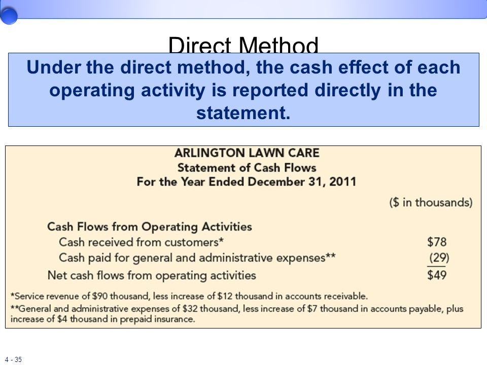 4 - 35 Direct Method Under the direct method, the cash effect of each operating activity is reported directly in the statement.