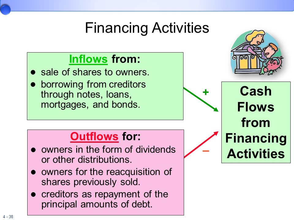 4 - 38 Cash Flows from Financing Activities + _ Financing Activities Inflows from: sale of shares to owners. borrowing from creditors through notes, l