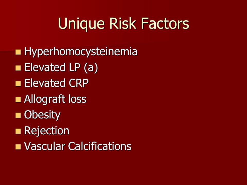 Unique Risk Factors Hyperhomocysteinemia Hyperhomocysteinemia Elevated LP (a) Elevated LP (a) Elevated CRP Elevated CRP Allograft loss Allograft loss