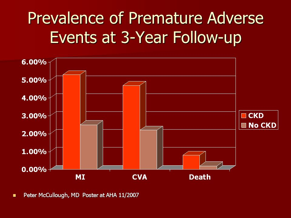 Prevalence of Premature Adverse Events at 3-Year Follow-up Peter McCullough, MD Poster at AHA 11/2007 Peter McCullough, MD Poster at AHA 11/2007