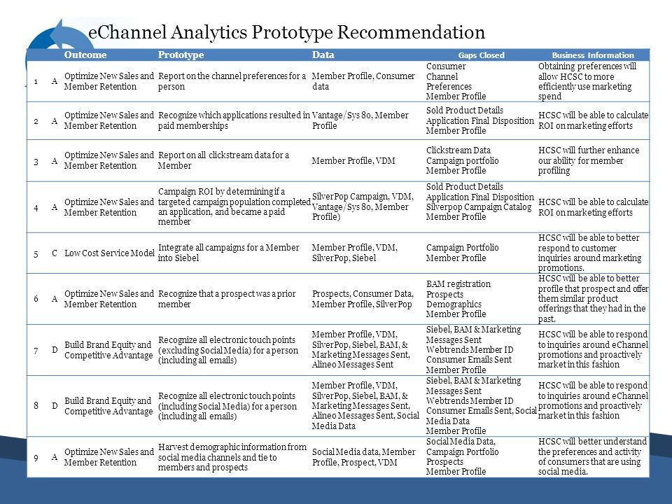 eChannel Analytics Prototype Recommendation OutcomePrototypeData Gaps ClosedBusiness Information 1A Optimize New Sales and Member Retention Report on