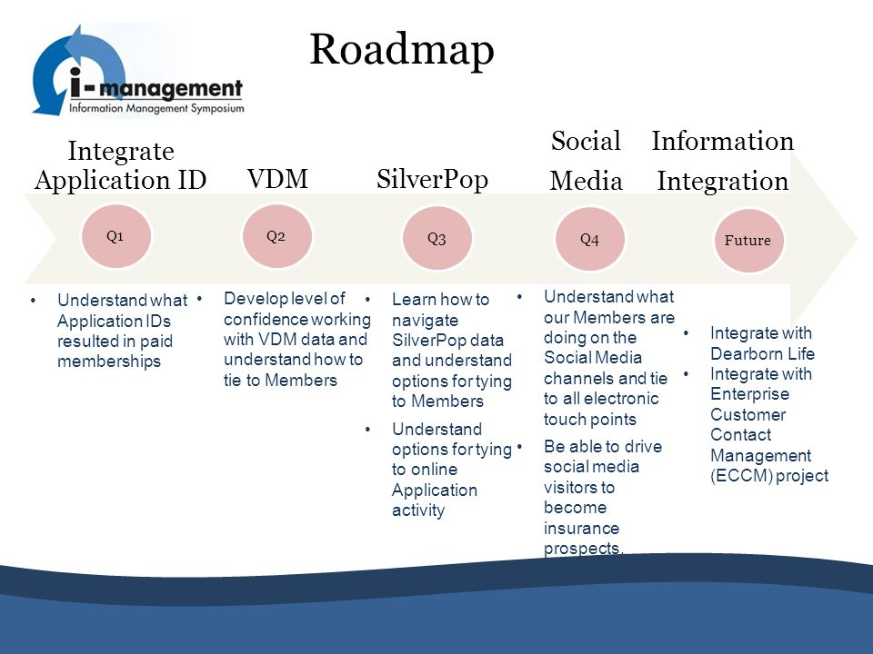 Roadmap Integrate Application ID VDM Q2 SilverPop Q1 Q3 Understand what Application IDs resulted in paid memberships Develop level of confidence worki