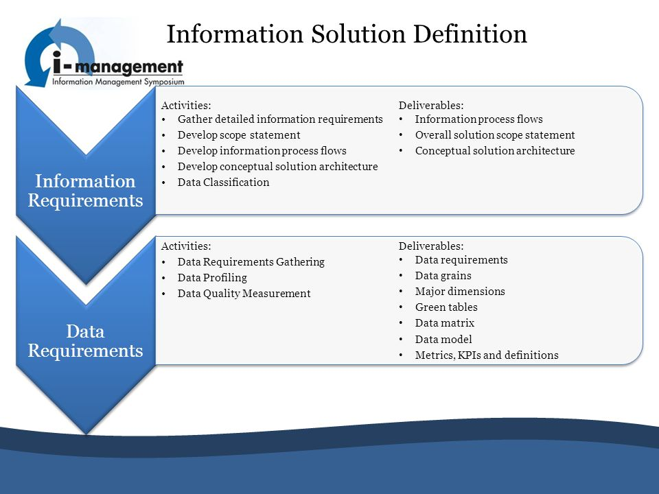 Information Solution Definition Information Requirements Activities: Gather detailed information requirements Develop scope statement Develop informat
