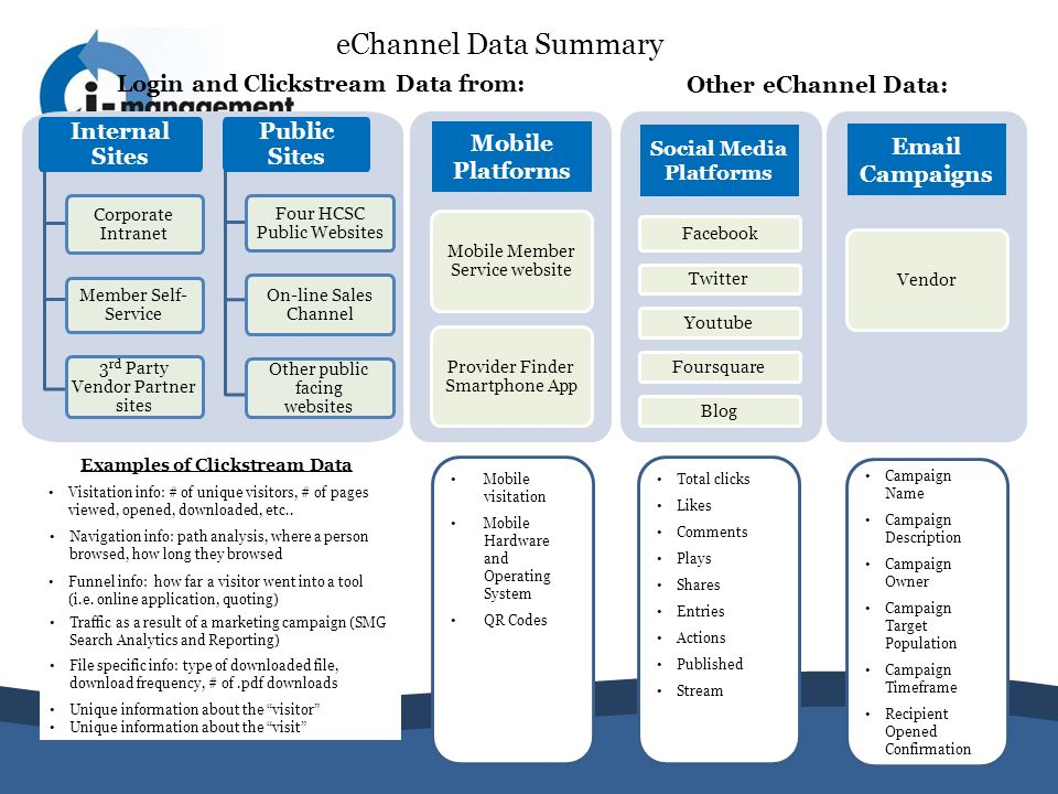 eChannel Data Summary Login and Clickstream Data from: Other eChannel Data: Examples of Clickstream Data Mobile Member Service website Provider Finder