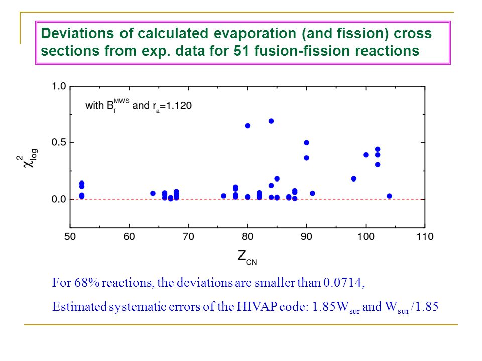 For 68% reactions, the deviations are smaller than , Estimated systematic errors of the HIVAP code: 1.85W sur and W sur /1.85 Deviations of calculated evaporation (and fission) cross sections from exp.
