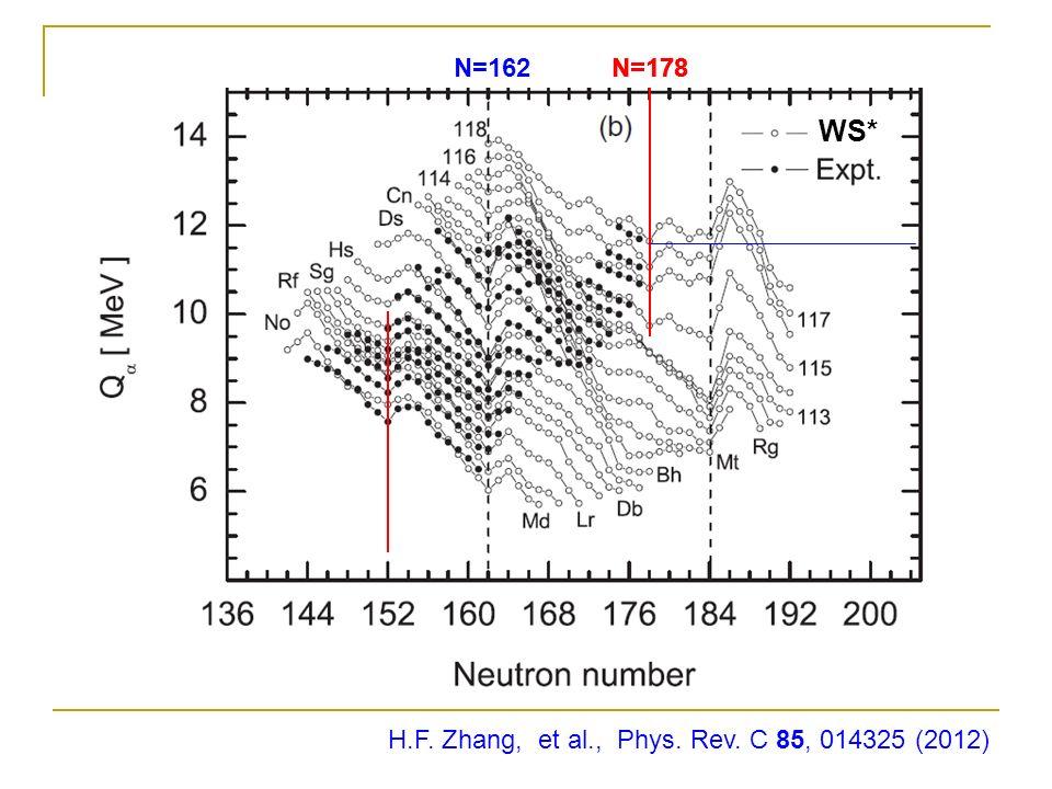 H.F. Zhang, et al., Phys. Rev. C 85, 014325 (2012) N=178 WS* N=178 WS* N=162N=178 WS*