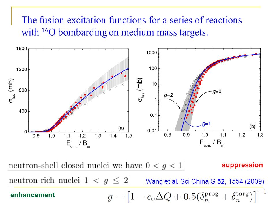 The fusion excitation functions for a series of reactions with 16 O bombarding on medium mass targets.
