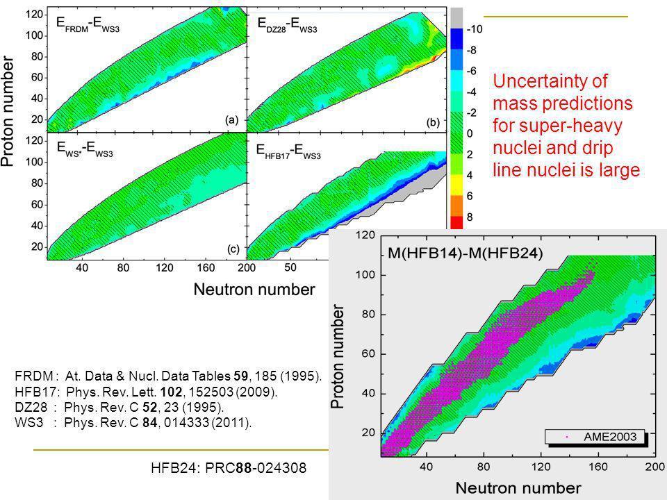 WS PRC 81 (2010) 044322 WS* PRC 82 (2010) 044304 Skyrme EDF Duflo-Zuker Liquid drop Deformation corr.