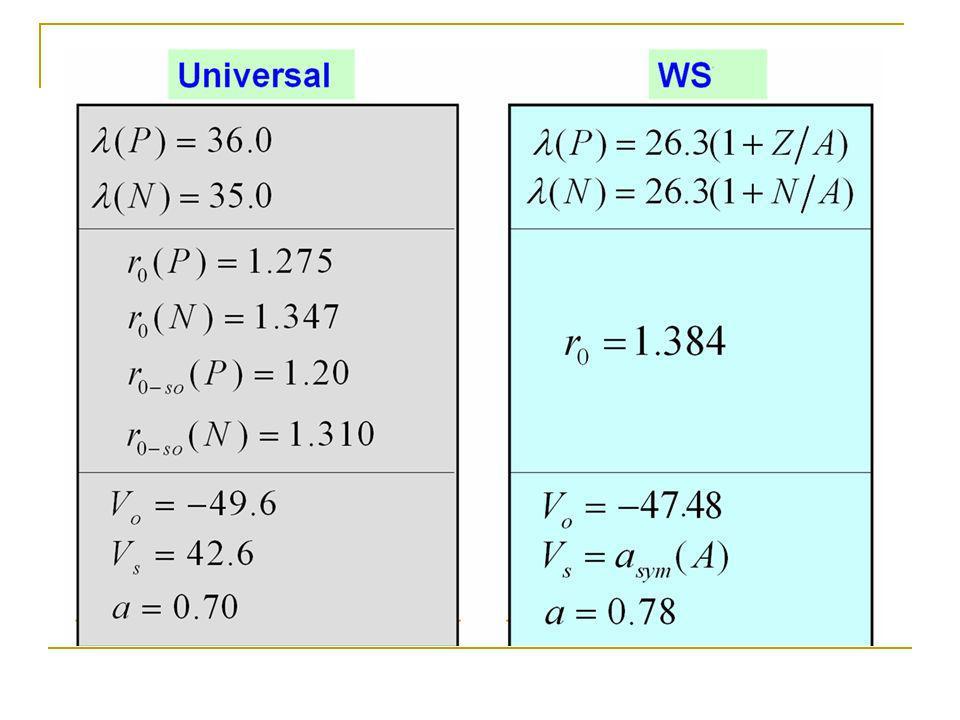 N=16 N=184 E mic (FRDM): ground state microscopic energy