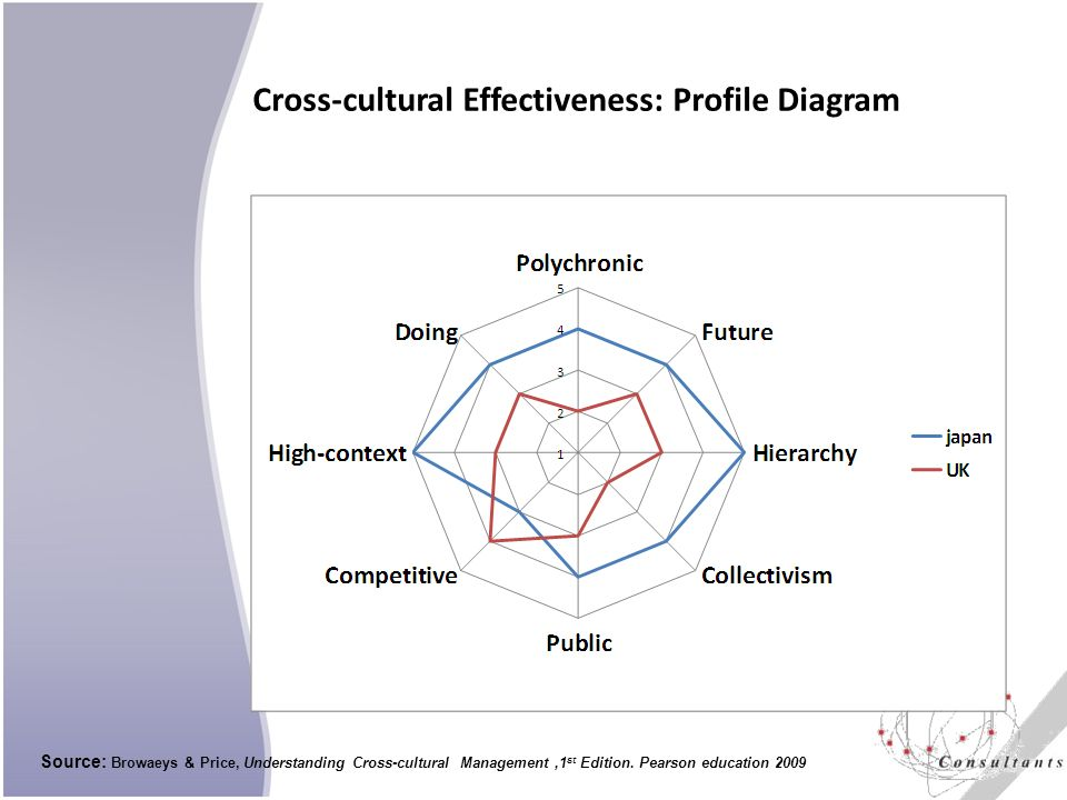 Cross-cultural Effectiveness: Profile Diagram Source: Browaeys & Price, Understanding Cross-cultural Management,1 st Edition.