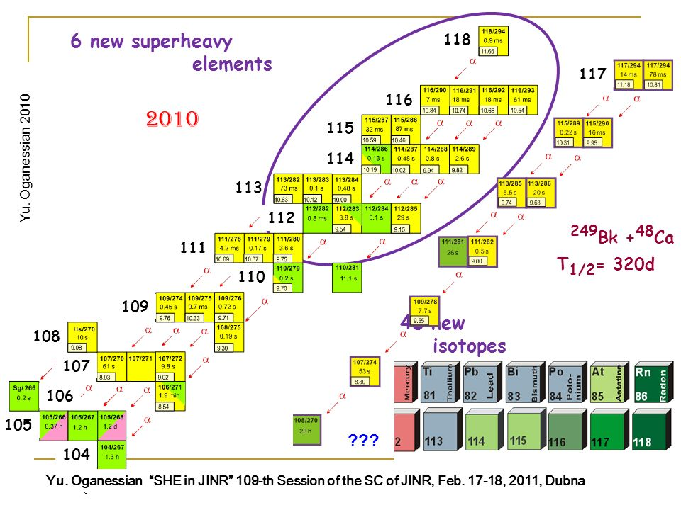 N. Wang new superheavy elements 48 new isotopes Yu.