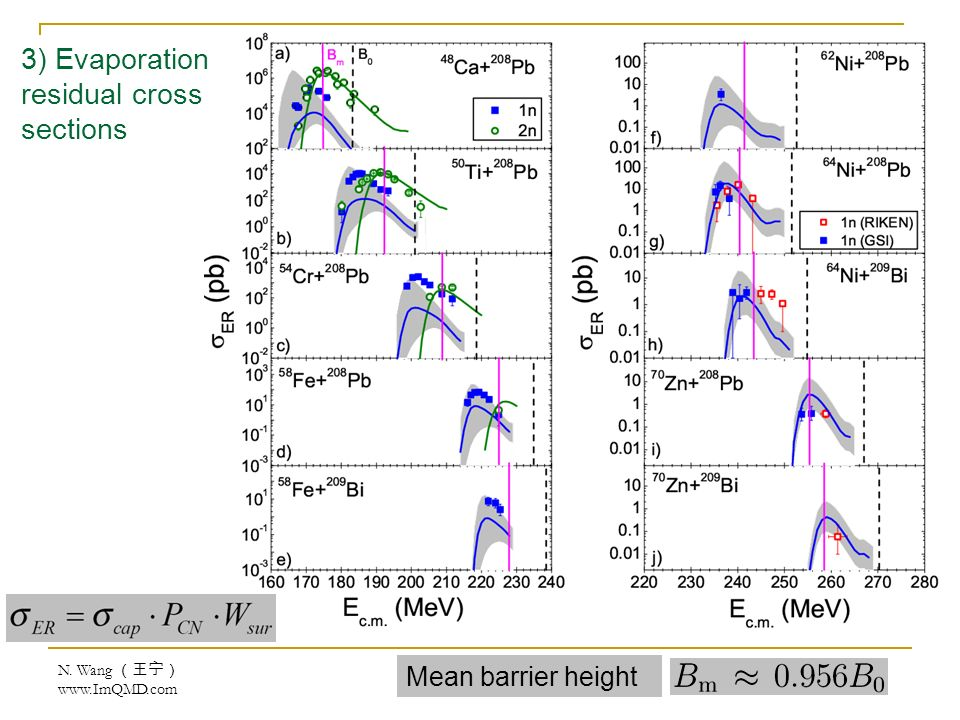 Mean barrier height 3) Evaporation residual cross sections