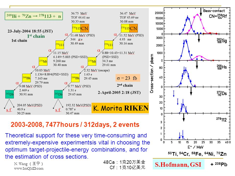 N. Wang www.ImQMD.com S.Hofmann, GSI 2003-2008, 7477hours / 312days, 2 events Theoretical support for these very time-consuming and extremely-expensiv