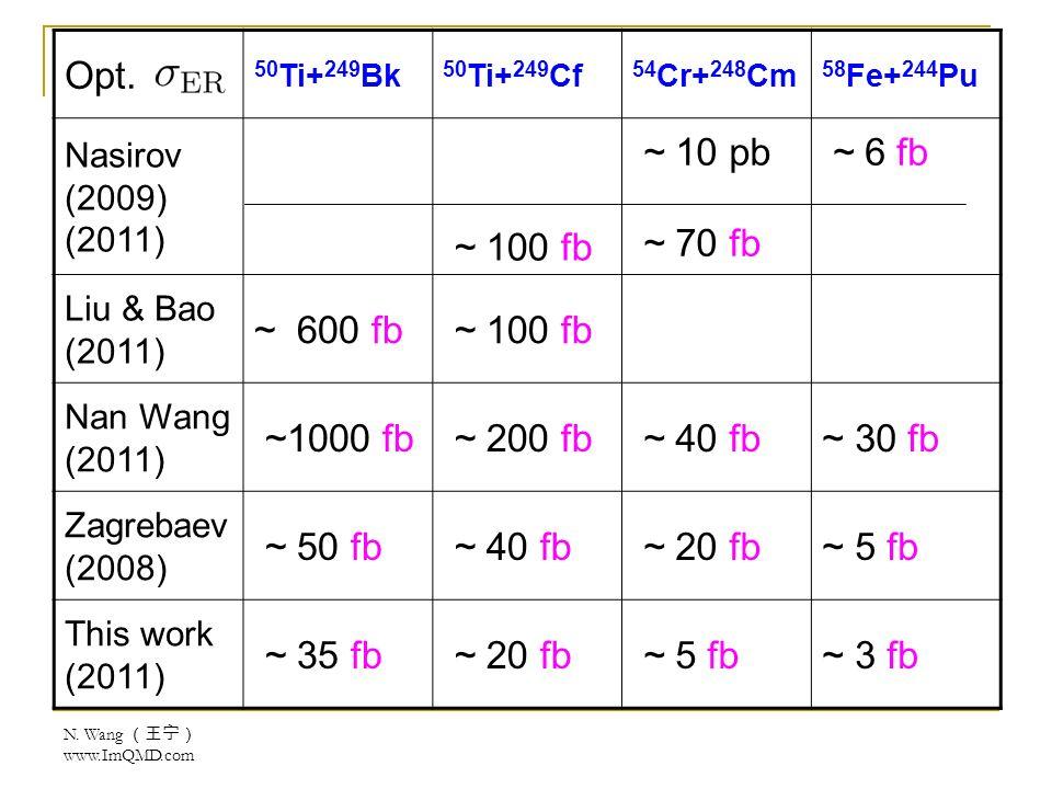 N. Wang www.ImQMD.com Opt.