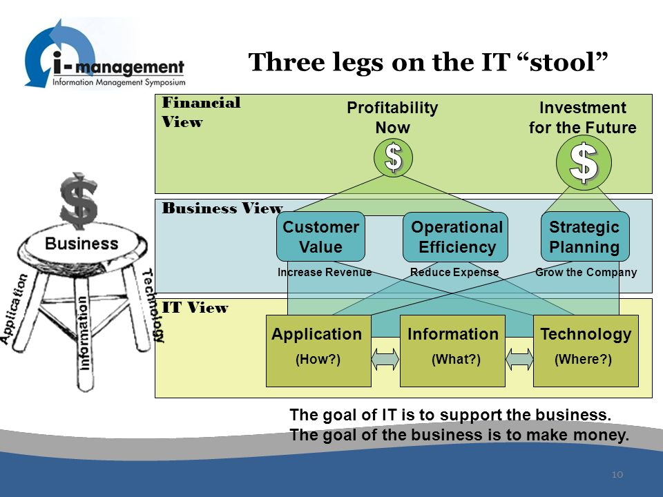 10 Three legs on the IT stool Profitability Now Investment for the Future Financial View Business View Customer Value Operational Efficiency Strategic