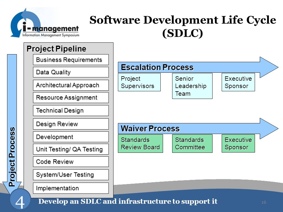 16 Project Pipeline Software Development Life Cycle (SDLC) Business Requirements Data Quality Architectural Approach Resource Assignment Technical Des