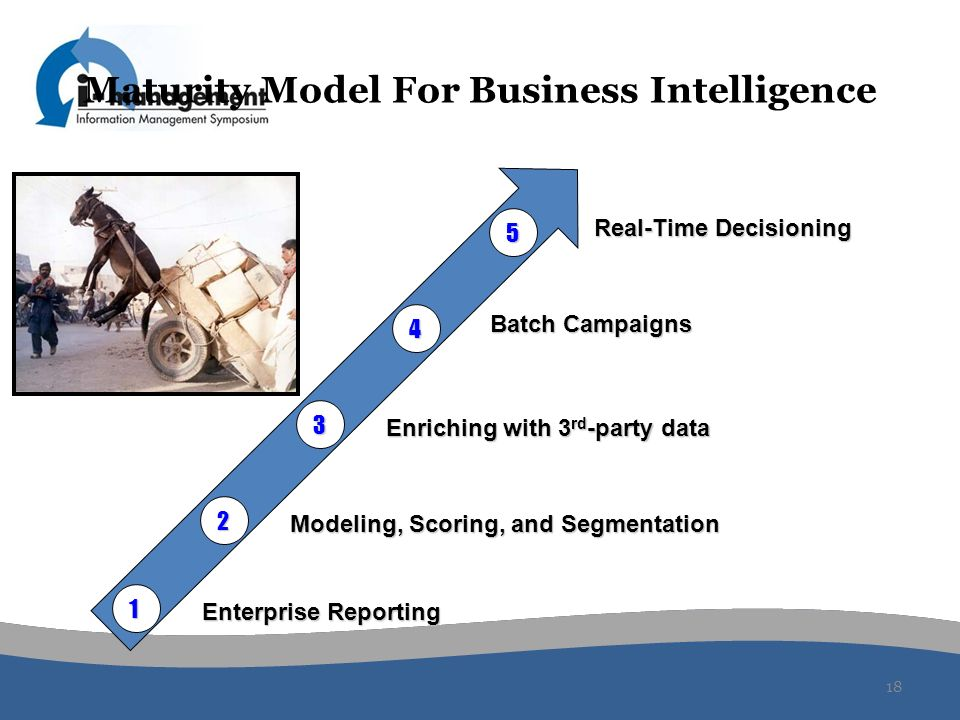 18 Maturity Model For Business Intelligence 1 2 4 Enterprise Reporting Modeling, Scoring, and Segmentation Batch Campaigns 5 Real-Time Decisioning 3 E