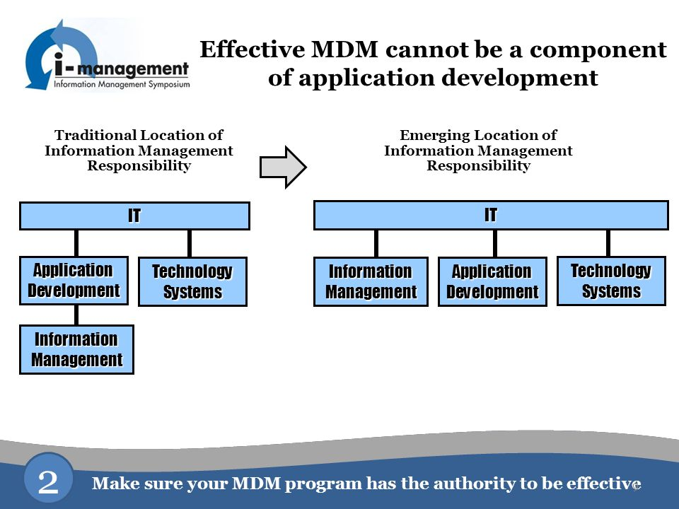 Effective MDM cannot be a component of application development IT ApplicationDevelopment TechnologySystems Information Management IT ApplicationDevelo