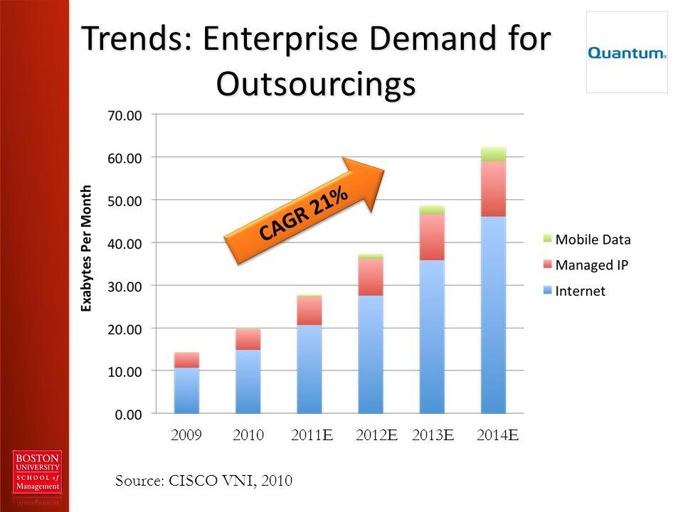 Trends: Enterprise Demand for Outsourcings Source: CISCO VNI, 2010 CAGR 21% 2009 2010 2011E 2012E 2013E 2014E