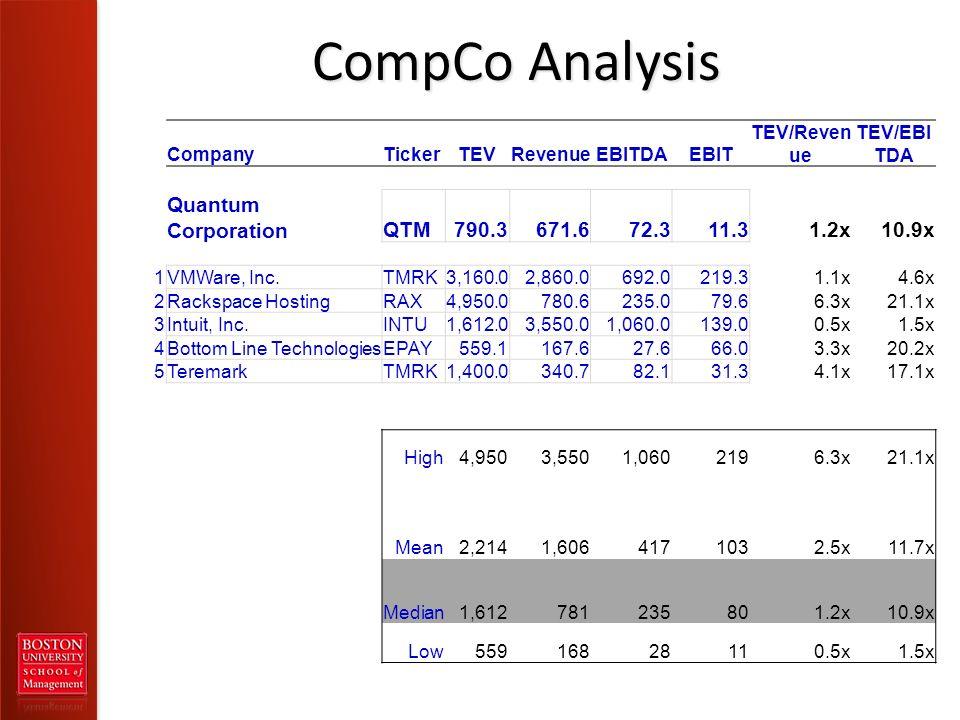 CompCo Analysis CompanyTickerTEVRevenueEBITDAEBIT TEV/Reven ue TEV/EBI TDA Quantum CorporationQTM790.3671.672.311.31.2x10.9x 1VMWare, Inc.TMRK3,160.02,860.0692.0219.31.1x4.6x 2Rackspace HostingRAX4,950.0780.6235.079.66.3x21.1x 3Intuit, Inc.INTU1,612.03,550.01,060.0139.00.5x1.5x 4Bottom Line TechnologiesEPAY559.1167.627.666.03.3x20.2x 5TeremarkTMRK1,400.0340.782.131.34.1x17.1x High 4,950 3,550 1,060 2196.3x21.1x Mean 2,214 1,606 417 1032.5x11.7x Median 1,612 781 235 801.2x10.9x Low 559 168 28 110.5x1.5x