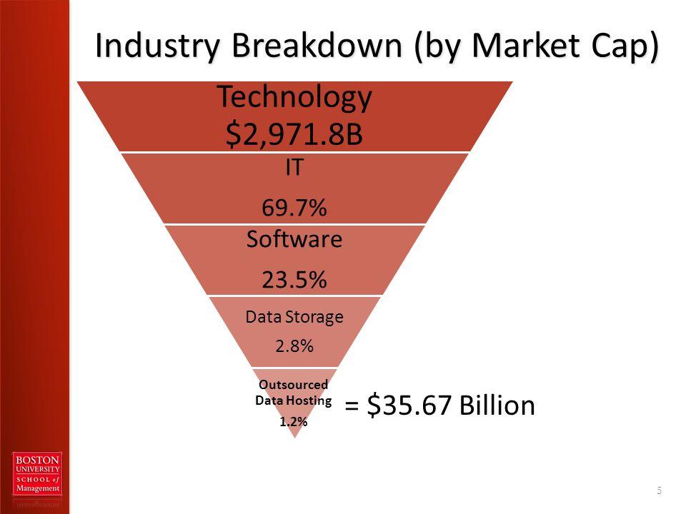 Technology $2,971.8B IT 69.7% Software 23.5% Data Storage 2.8% Outsourced Data Hosting 1.2% Industry Breakdown (by Market Cap) 5 = $35.67 Billion