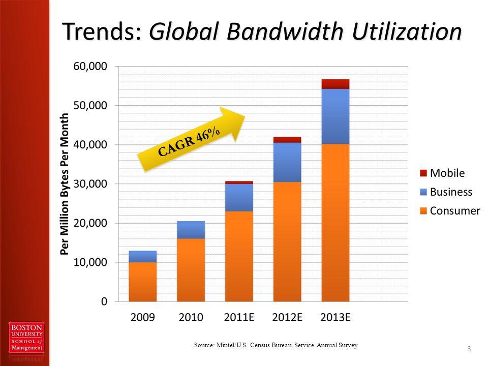 Trends: Global Bandwidth Utilization 8 Source: Mintel/U.S.