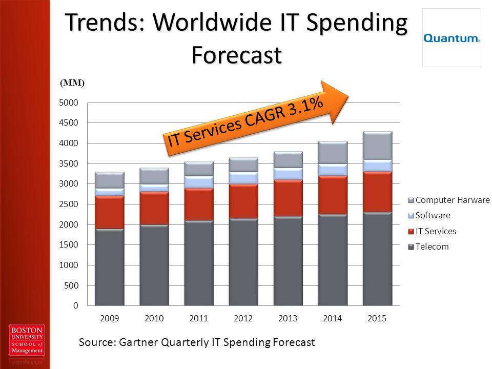 Trends: Worldwide IT Spending Forecast Source: Gartner Quarterly IT Spending Forecast