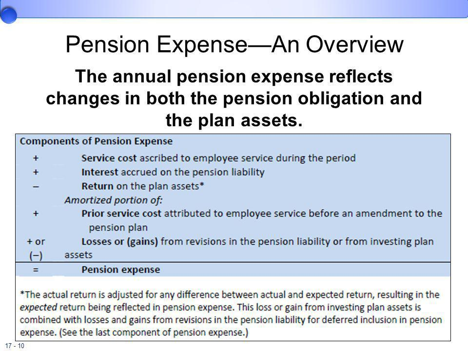 17 - 10 Pension ExpenseAn Overview The annual pension expense reflects changes in both the pension obligation and the plan assets.