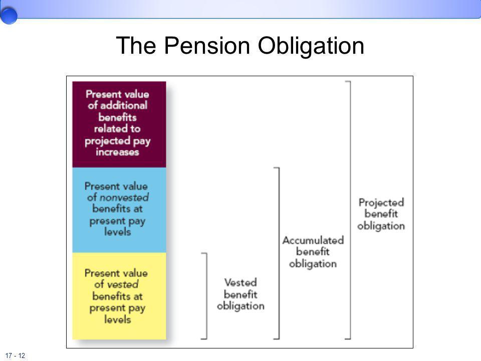 17 - 12 The Pension Obligation