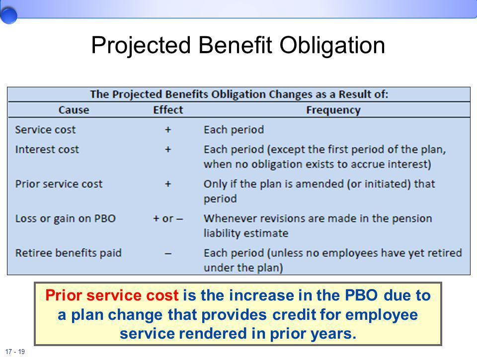 17 - 19 Prior service cost is the increase in the PBO due to a plan change that provides credit for employee service rendered in prior years. Projecte