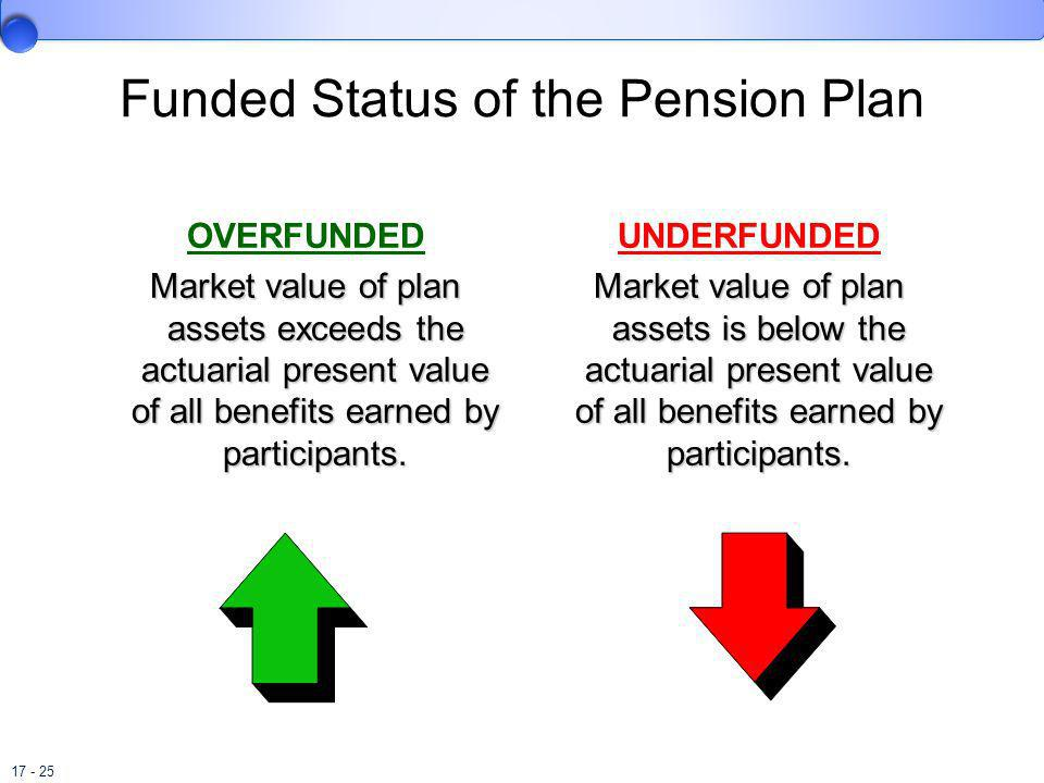 17 - 25 Funded Status of the Pension Plan OVERFUNDED Market value of plan assets exceeds the actuarial present value of all benefits earned by partici