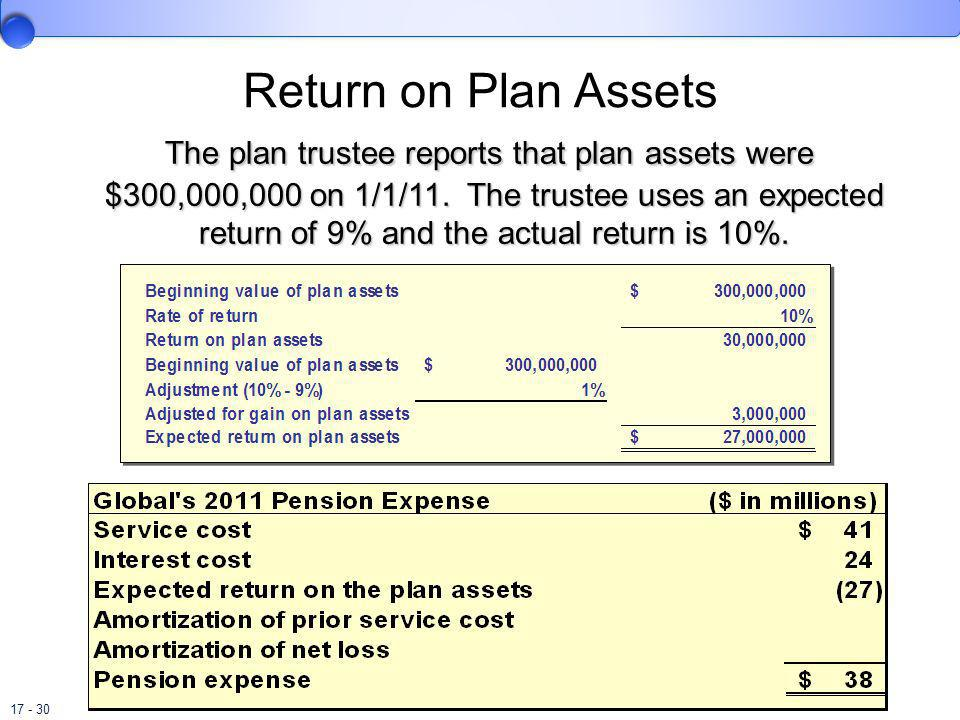 17 - 30 Return on Plan Assets The plan trustee reports that plan assets were $300,000,000 on 1/1/11. The trustee uses an expected return of 9% and the