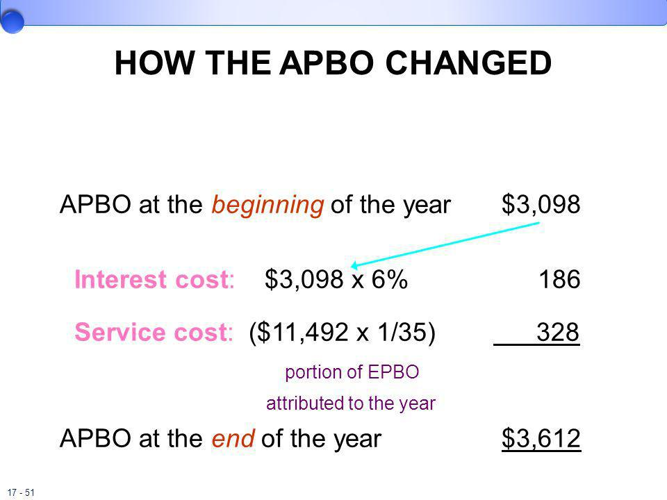 17 - 51 HOW THE APBO CHANGED APBO at the beginning of the year$3,098 Interest cost: $3,098 x 6% 186 Service cost: ($11,492 x 1/35) 328 portion of EPBO