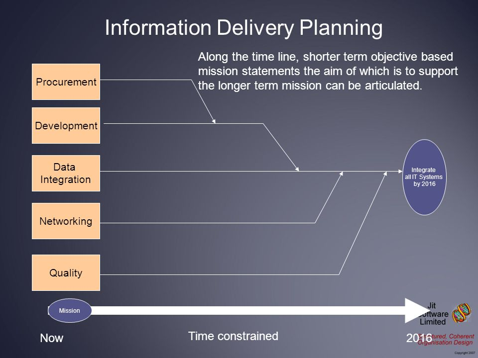 Integrate all IT Systems by 2016 Procurement Development Data Integration Networking Now2016 Time constrained Quality Along the time line, shorter ter