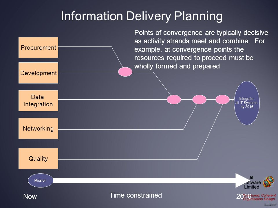 Integrate all IT Systems by 2016 Procurement Development Data Integration Networking Now2016 Time constrained Quality Points of convergence are typica
