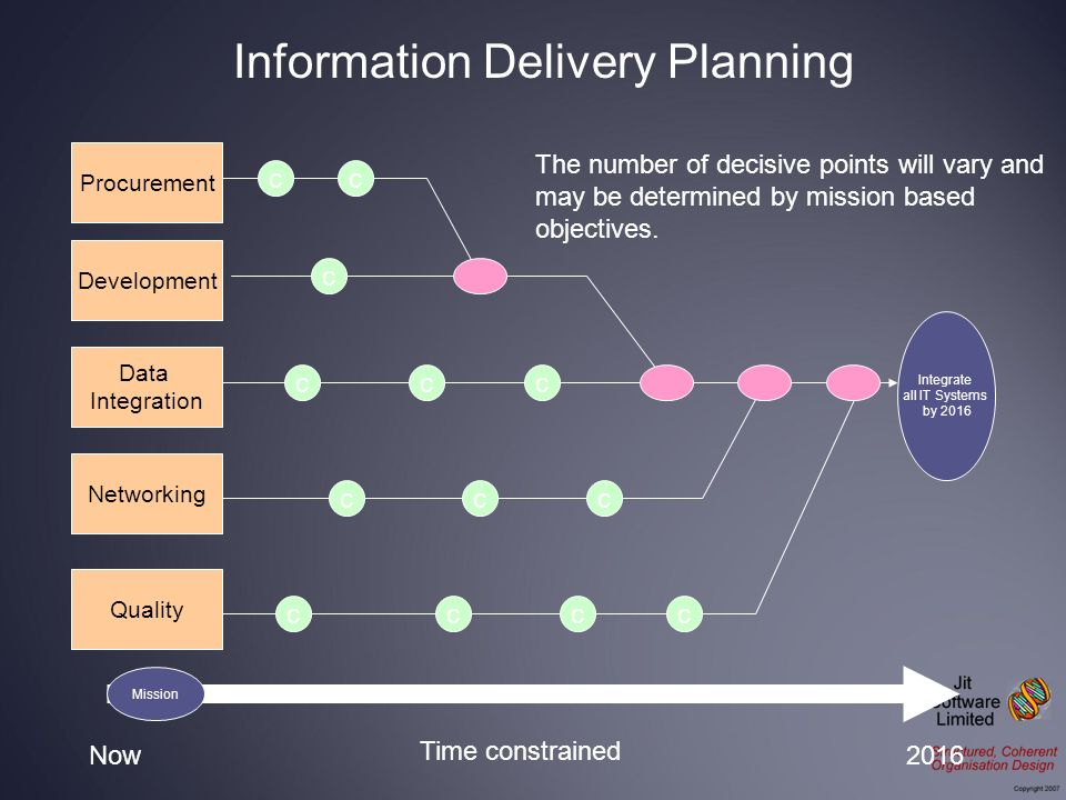 Integrate all IT Systems by 2016 Procurement Development Data Integration Networking Now2016 Time constrained Quality The number of decisive points wi