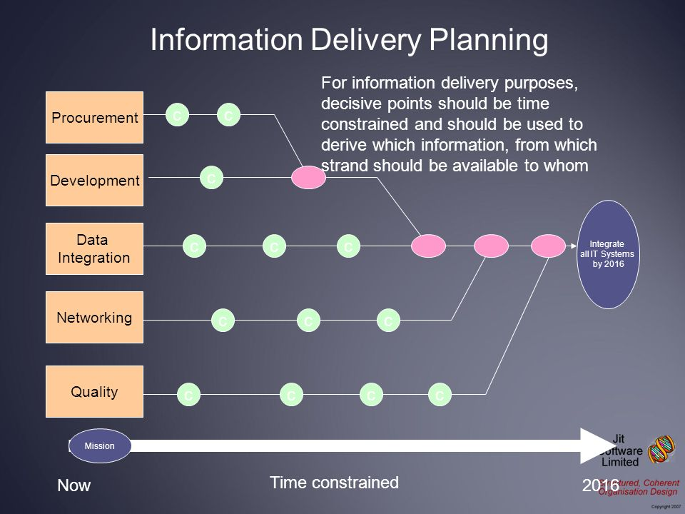 Integrate all IT Systems by 2016 Procurement Development Data Integration Networking Now2016 Time constrained Quality For information delivery purpose