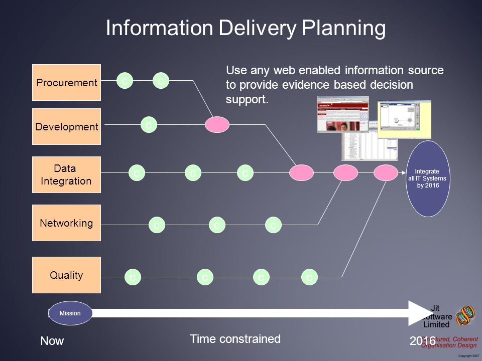Integrate all IT Systems by 2016 Procurement Development Data Integration Networking Now2016 Time constrained Quality cc c ccc ccc cccc Use any web en