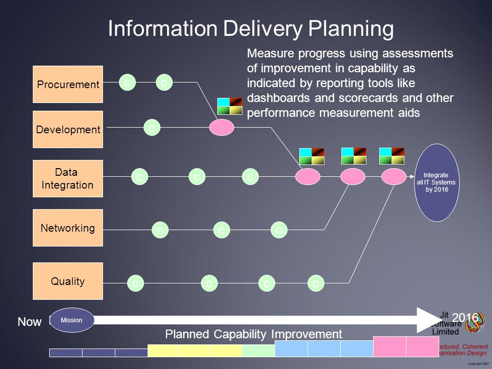 Integrate all IT Systems by 2016 Procurement Development Data Integration Networking Now 2016 Quality Measure progress using assessments of improvement in capability as indicated by reporting tools like dashboards and scorecards and other performance measurement aids cc c ccc ccc cccc Planned Capability Improvement Information Delivery Planning Mission