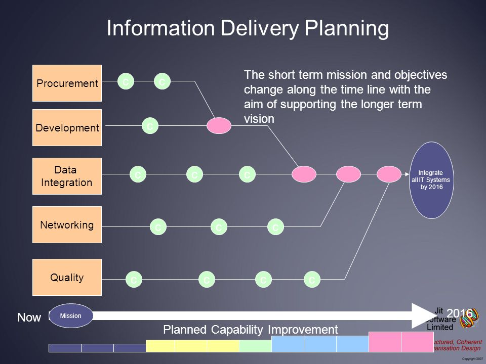 Integrate all IT Systems by 2016 Procurement Development Data Integration Networking Now 2016 Quality The short term mission and objectives change alo