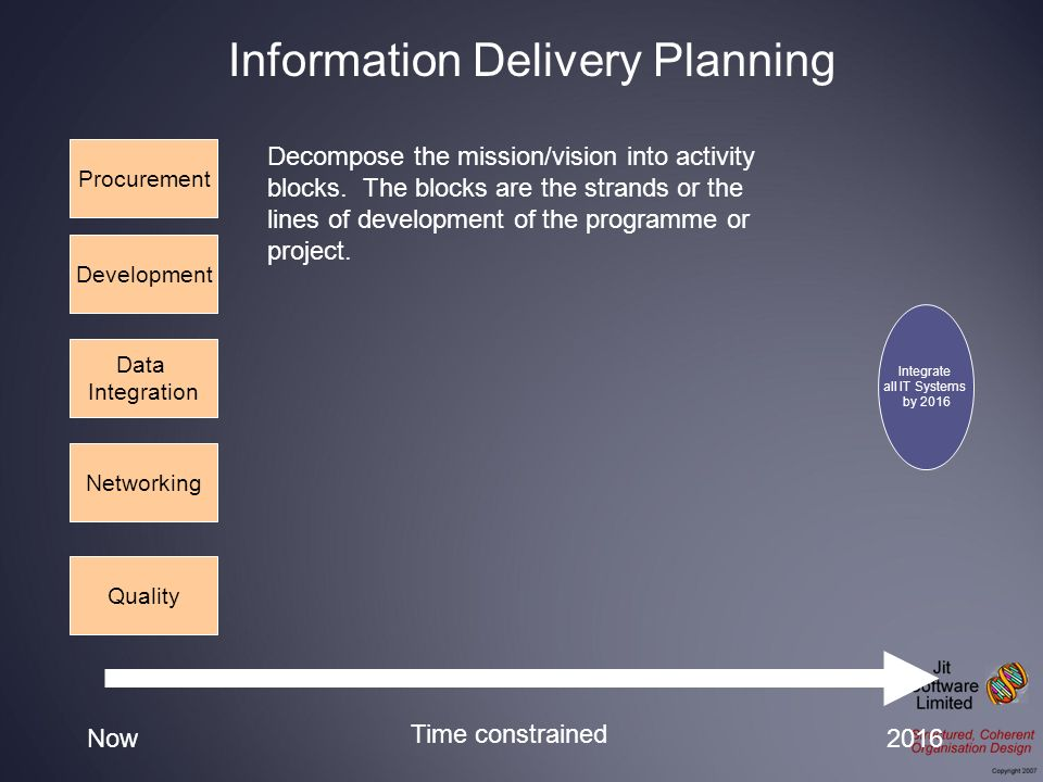 Integrate all IT Systems by 2016 Procurement Development Data Integration Networking Now2016 Time constrained Decompose the mission/vision into activi