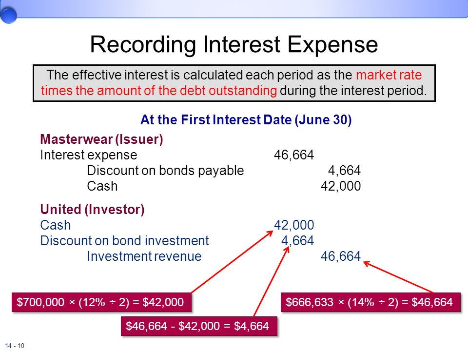 14 - 10 Recording Interest Expense The effective interest is calculated each period as the market rate times the amount of the debt outstanding during
