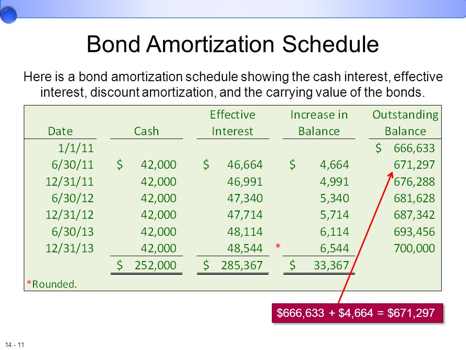 14 - 11 Bond Amortization Schedule Here is a bond amortization schedule showing the cash interest, effective interest, discount amortization, and the