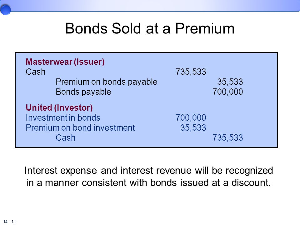 14 - 15 Bonds Sold at a Premium Masterwear (Issuer) Cash735,533 Premium on bonds payable 35,533 Bonds payable 700,000 United (Investor) Investment in