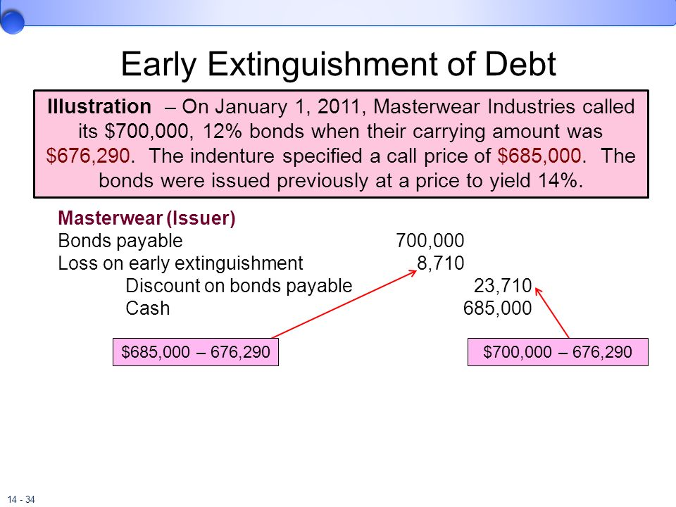 14 - 34 Early Extinguishment of Debt Illustration – On January 1, 2011, Masterwear Industries called its $700,000, 12% bonds when their carrying amoun