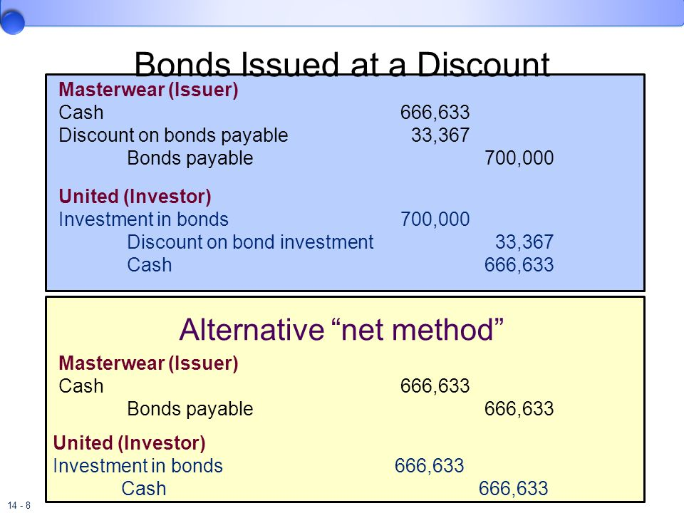 14 - 8 Bonds Issued at a Discount Masterwear (Issuer) Cash666,633 Discount on bonds payable 33,367 Bonds payable 700,000 United (Investor) Investment