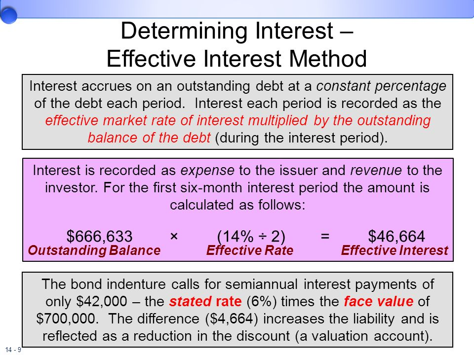 14 - 9 Determining Interest – Effective Interest Method Interest accrues on an outstanding debt at a constant percentage of the debt each period. Inte